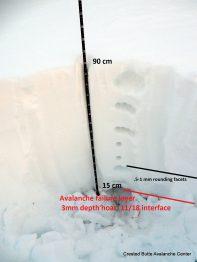 Profile dug near the avalanche trigger location.